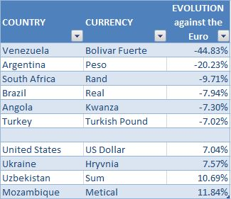 2018 2tr Exchange rates fluctuations EN